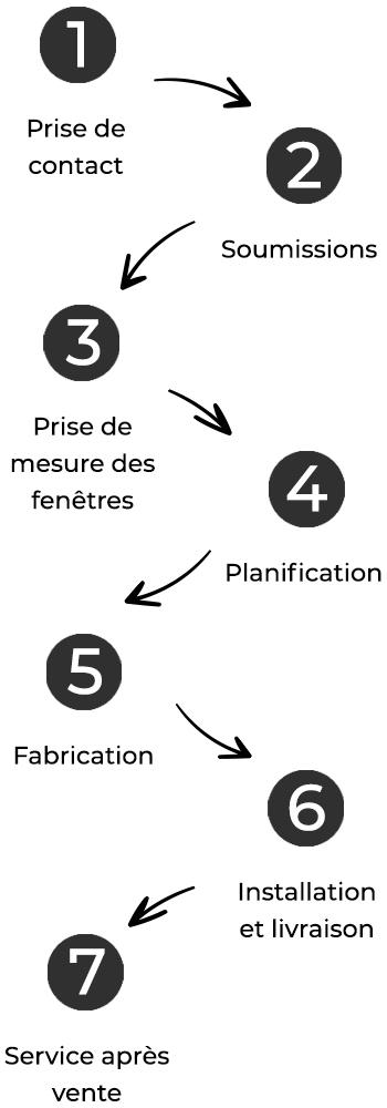 fenestral-accueil-etapes
